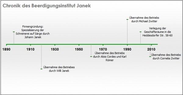 Chronik der Firma Janek von 1896 bis heute